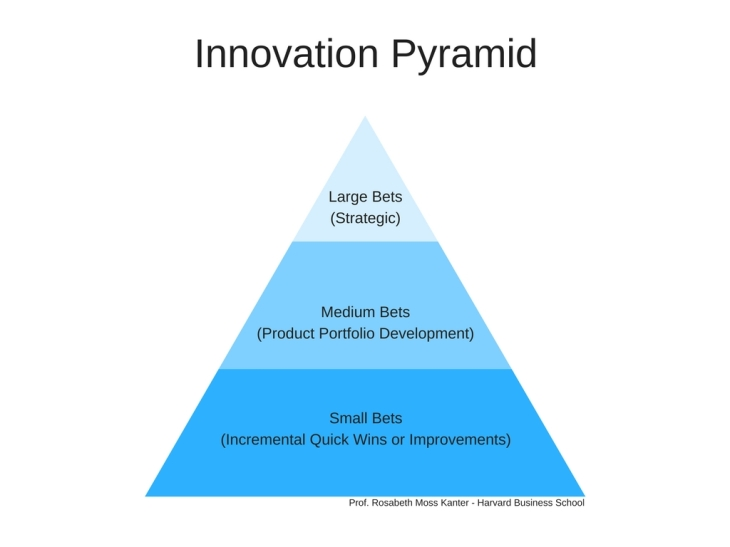 Innovation Pyramid