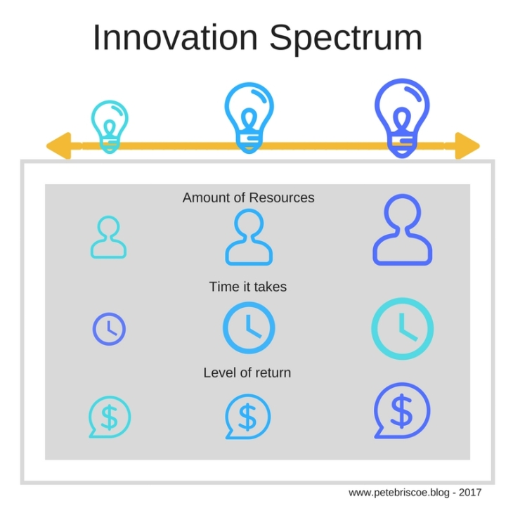 Innovation Spectrum