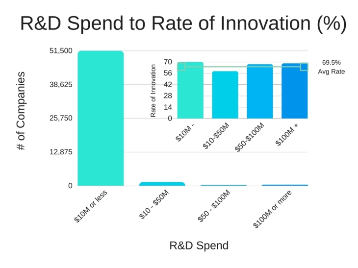 R&D Spend to % Innovation