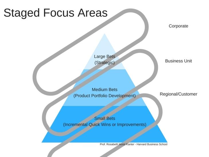 Staged Focus